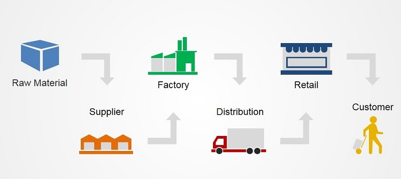 jct2 supply chain task 3 Part 1 of 12 - this module introduces viewers to the field of supply chain management it describes the complex supply chain of a simple product, a bottle of water.